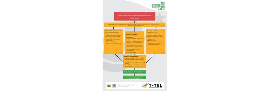 National Teacher Education Curriculum Framework
